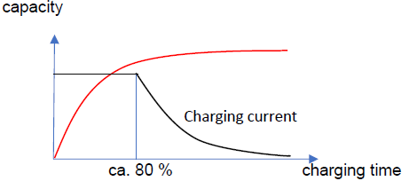 Electric car charging time
